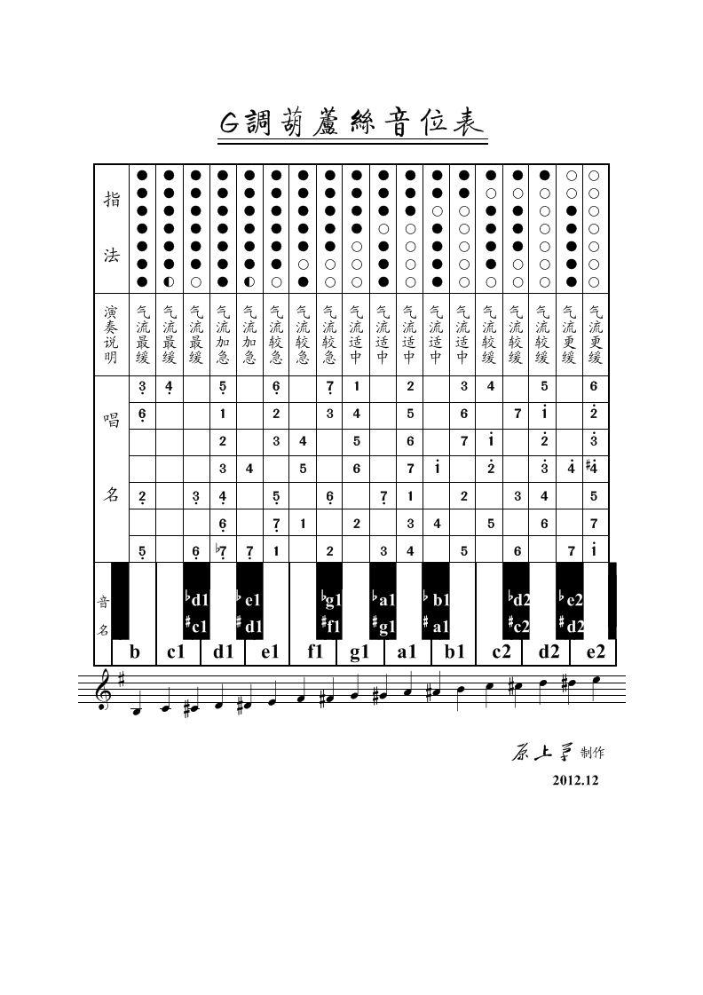 降b调葫芦丝曲谱